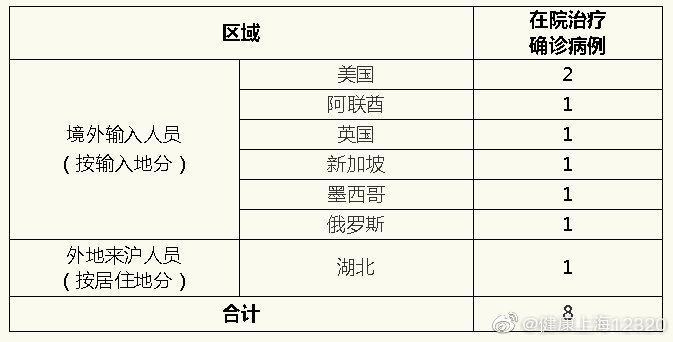 上海29日新增境外输入确诊病例1例图片