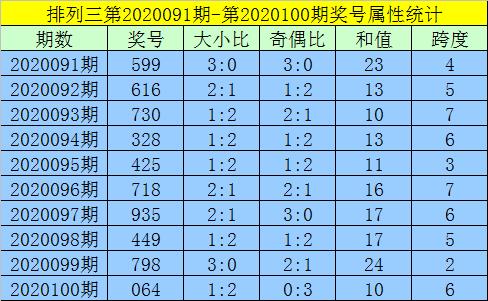 [新浪彩票]黄大仙排列三第20101期:一码和值16
