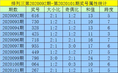 [新浪彩票]黄大仙排列三第20102期:预出热码和值