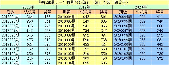 [新浪彩票]李阳福彩3D第20104期:偶数号走热