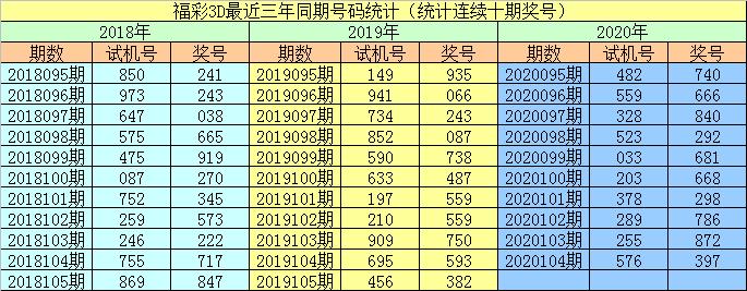 [新浪彩票]李阳福彩3D第20105期:双胆参考0 3
