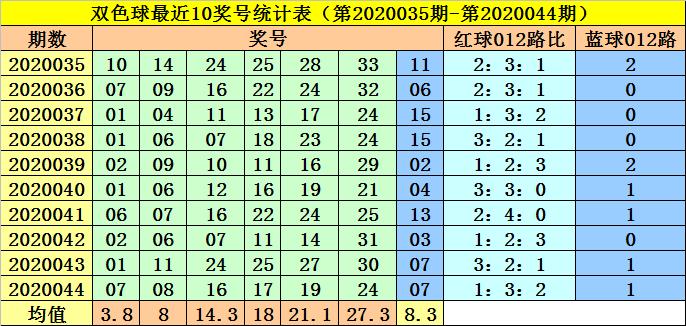 [新浪彩票]李阳双色球第20045期:红三胆10 18 30