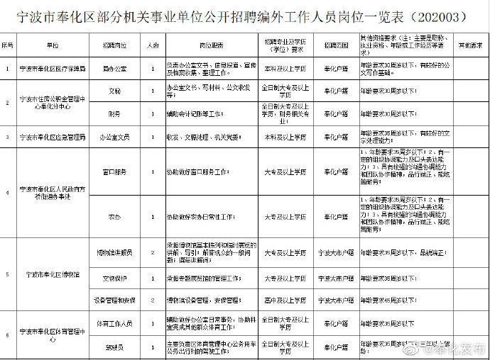 奉化公布编外用工招聘公告 共24个机关事业单位公招