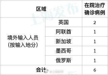 [摩天注册]上海摩天注册无新增本地确诊图片