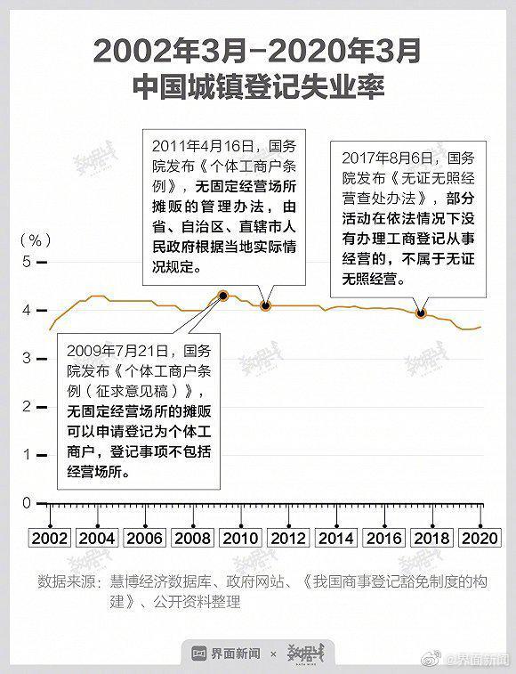 鼓励地摊经济背后:放松摊贩政策 失业率便明显下降图片