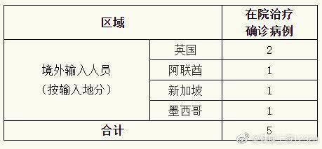 赢咖3官网:日无新增赢咖3官网本地新冠肺图片