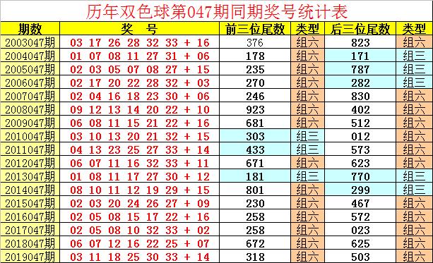 祥子双色球第20047期:奇偶比看好3-3