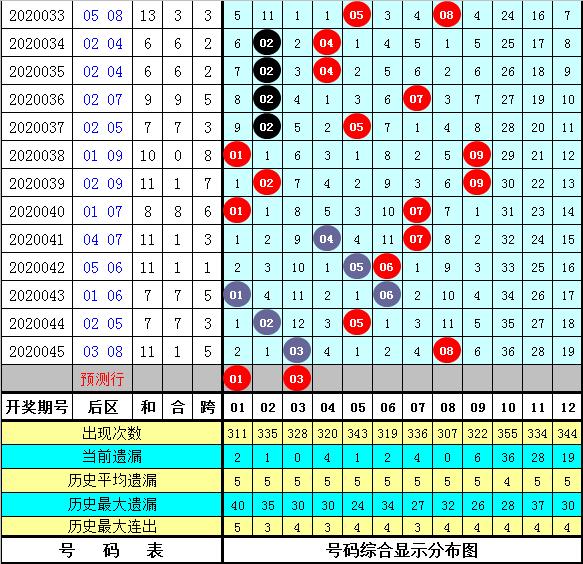 小霸王大乐透第20046期:龙头关注04