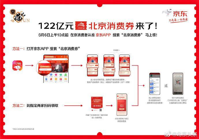 122亿北京消费券开抢 政府超强补贴人在北京就能领图片