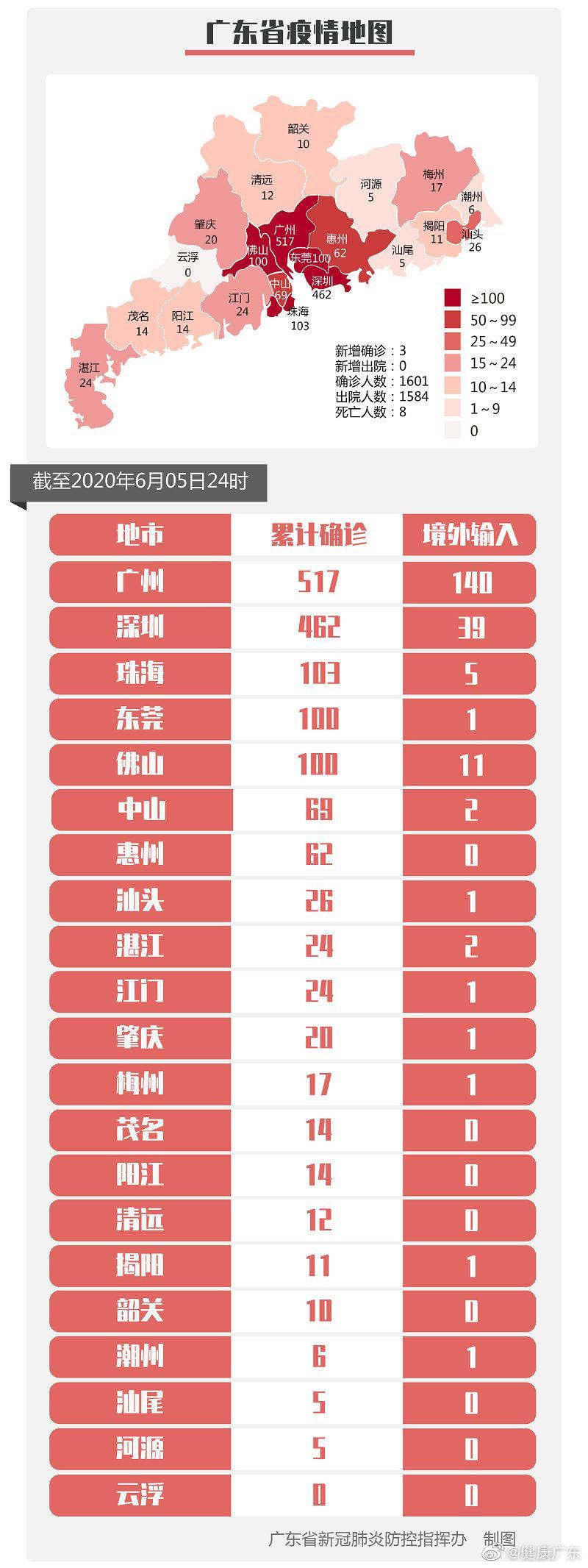 6月5日0-24时 广东新增境外输入确诊病例3例图片