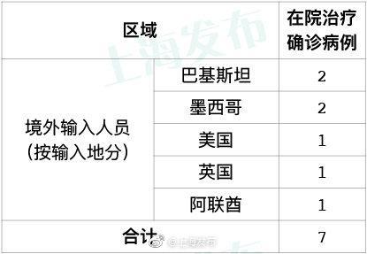 5日上海无新增本地新冠肺炎确诊病例,无新增境外输入病例图片