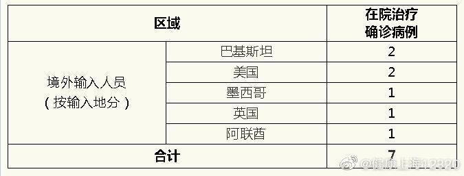上海7日无新增本地新冠肺炎确诊病例,新增境外输入1例图片