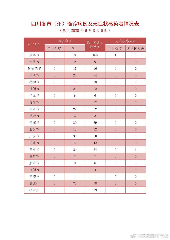 四川省6月7日新型冠状病毒肺炎疫情最新情况图片