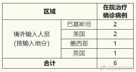 赢咖3:月9日上海无新增确诊病例治愈出赢咖3图片