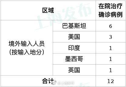摩天代理:月10日摩天代理上海新增6例境外输入病图片