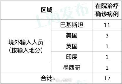 昨天上海无新增本地确诊病例 新增1例境外输入病例图片