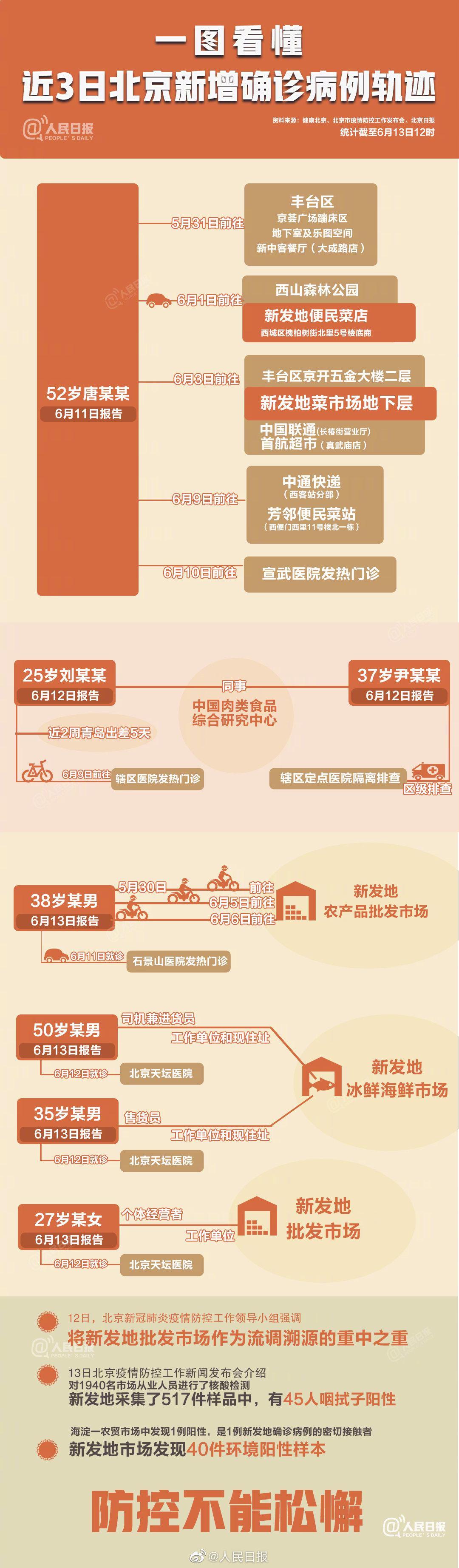 一图看懂北京新增确诊病例轨迹图片