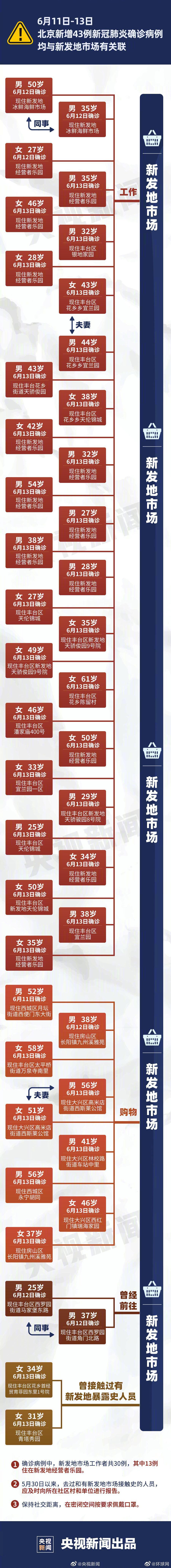 [摩天登录]一图梳理北京新增确摩天登录诊病例详图片