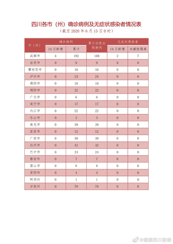 四川新增疑似病例1例 其丈夫系北京确诊病例图片