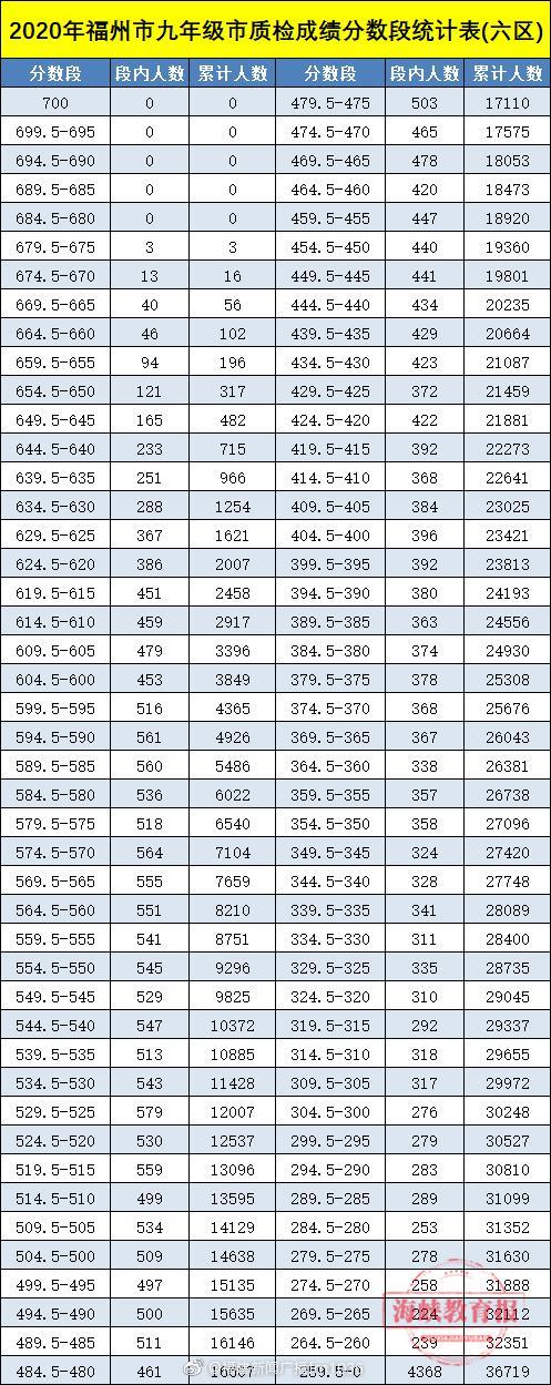 福州市发布2020年九年级市质检成绩分数段统计表