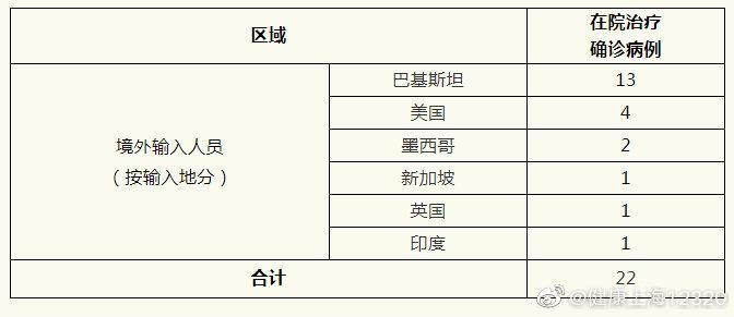 6月18日上海无新增新冠肺炎确诊病例图片