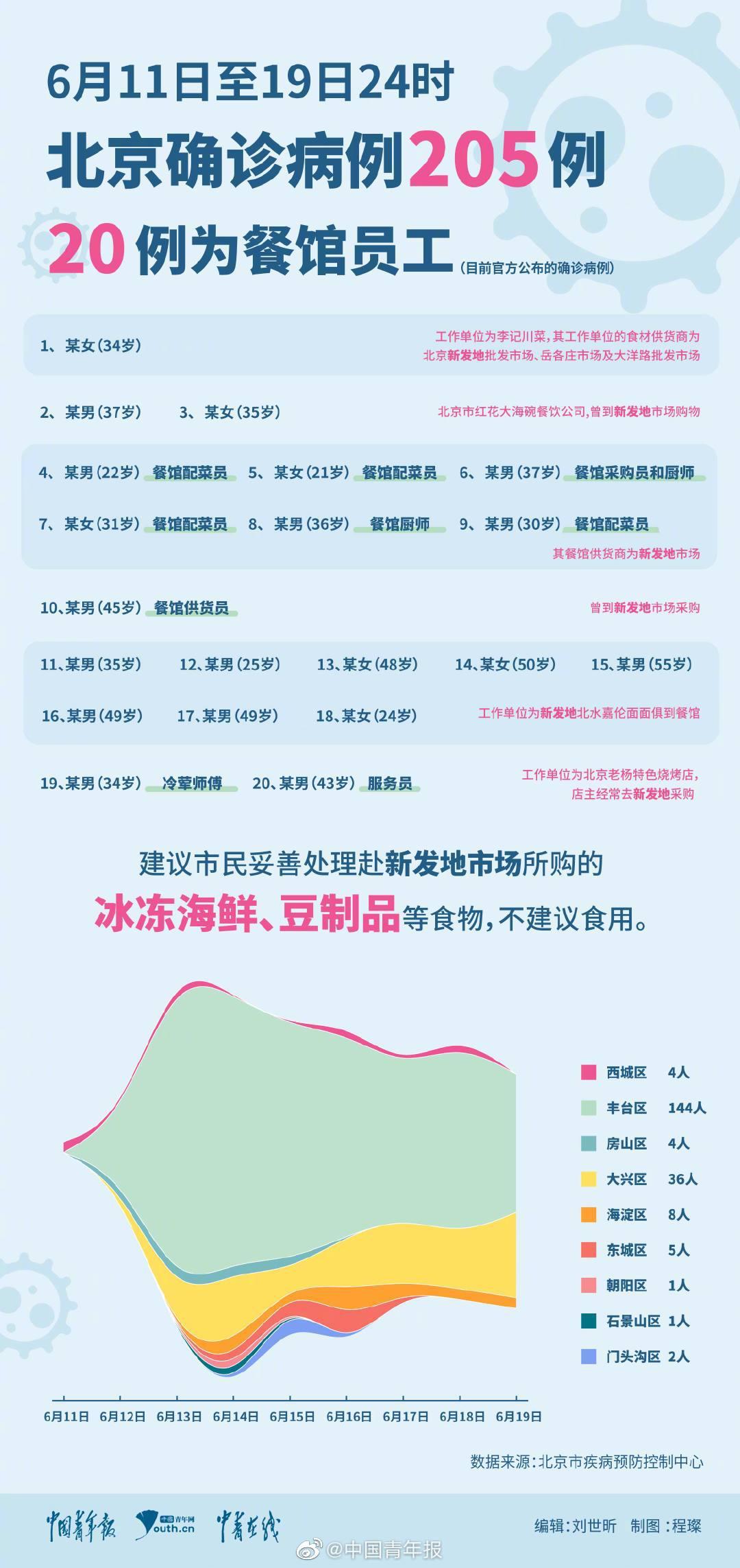 北京9日内新增确诊病例205例 多名餐馆员工确诊图片