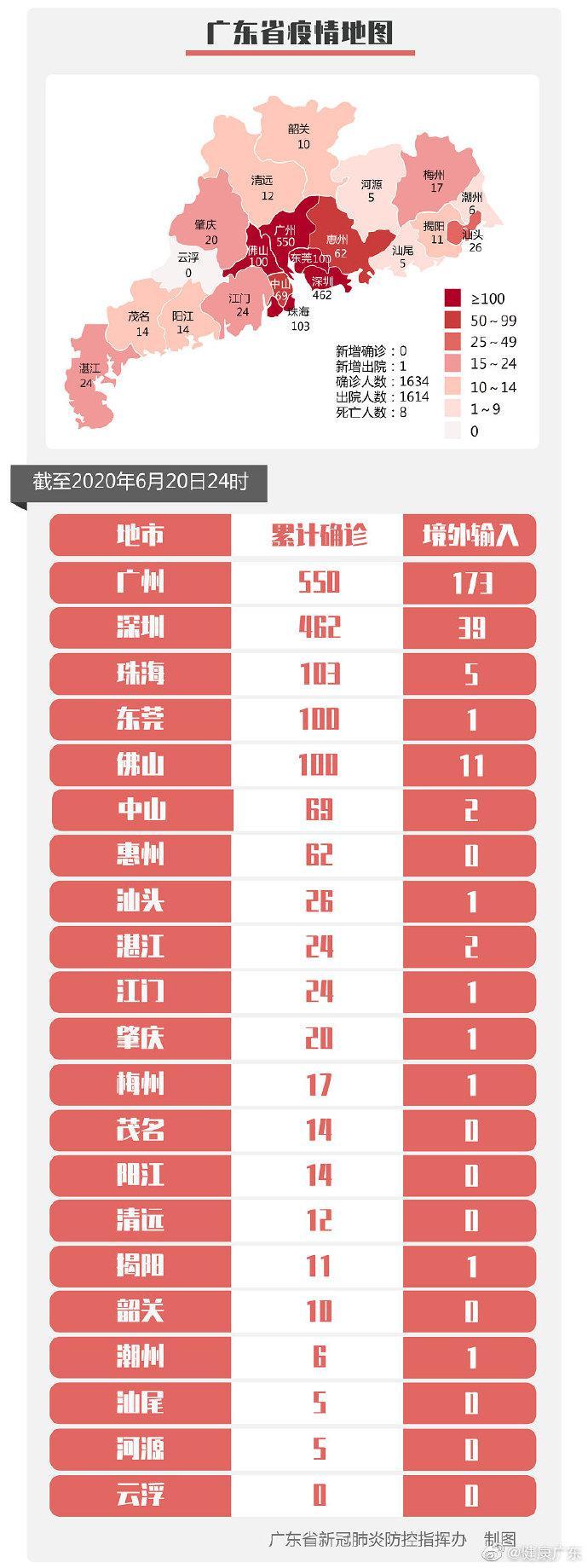 6月20日广东全省无新增确诊病例图片