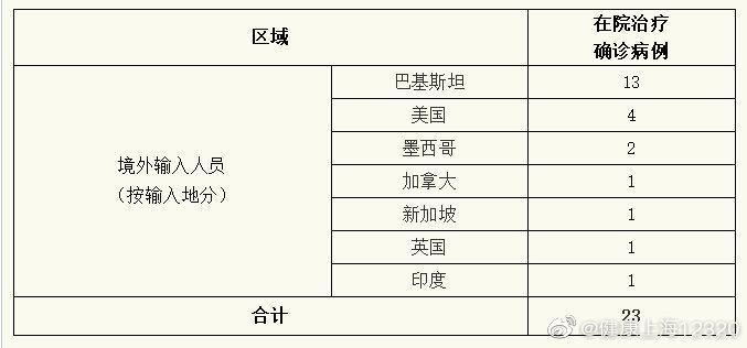 上海20日无新增新冠肺炎确诊病例图片