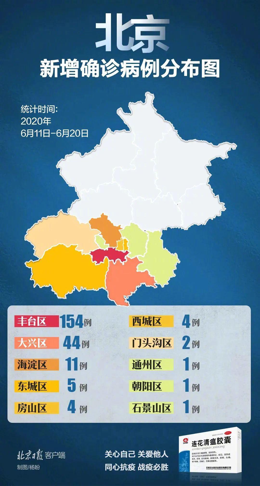 北京6月20日新增22例确诊病例 通州发现首例图片