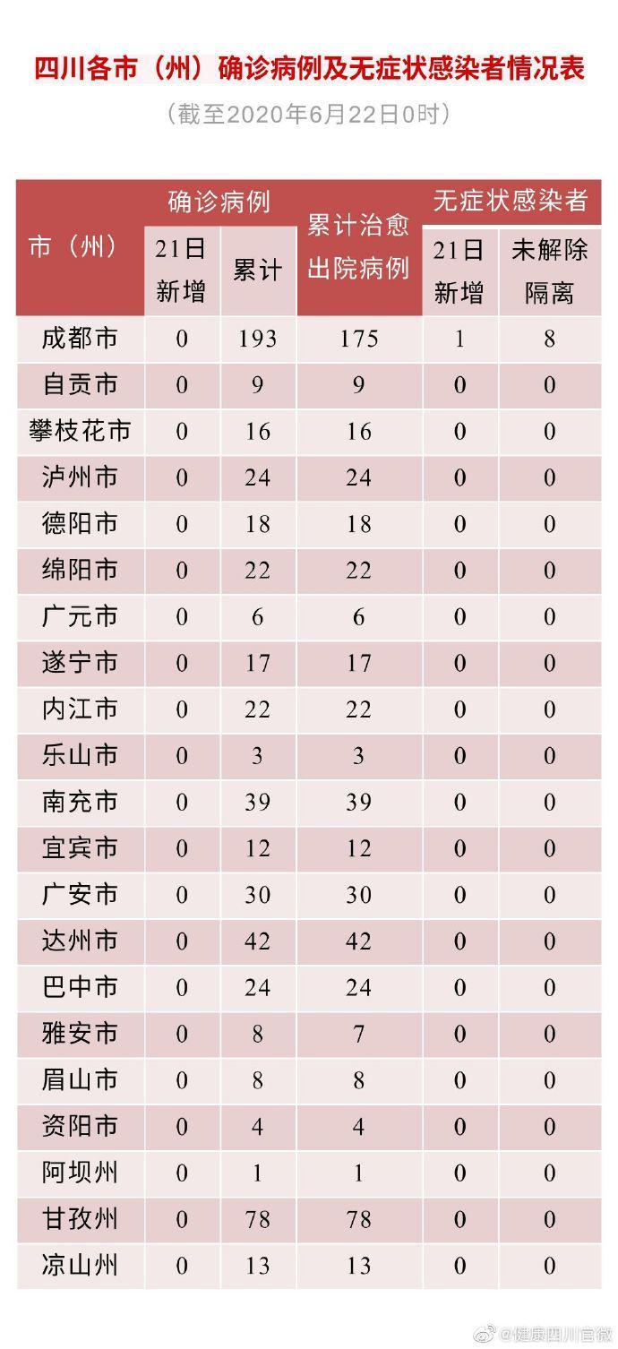 四川省新型冠状病毒肺炎疫情最新情况(6月22日发布)图片