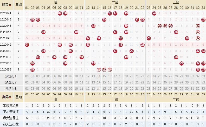 [新浪彩票]李琳双色球20054期:红球凤尾关注31