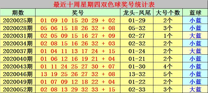 [新浪彩票]冰燕双色球20055期推荐:独蓝1路码13