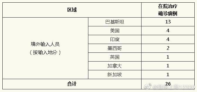 [天富]上海昨日无新增天富新冠肺炎确诊病例图片