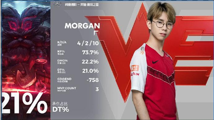 morgan拿下MVP