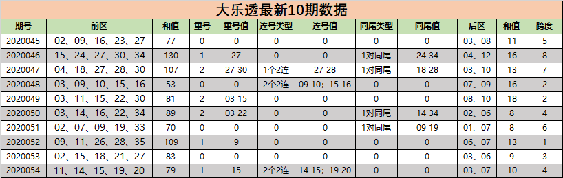 [新浪彩票]小狐仙大乐透第20055期:关注前区连号