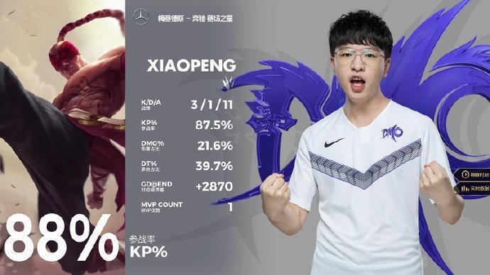 xiaopeng拿下MVP