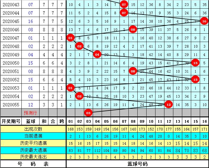 唐羽双色球20056期:质数红球减少