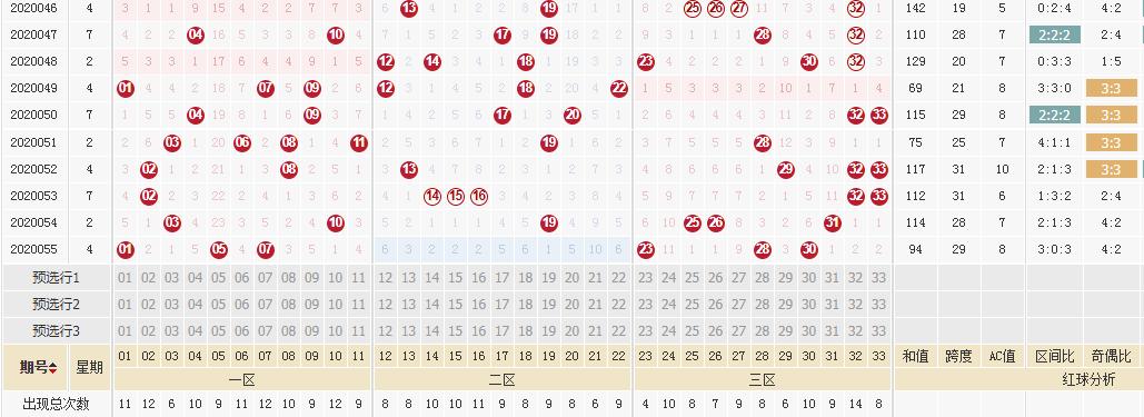 [新浪彩票]李琳双色球20056期:看好奇数蓝球开出