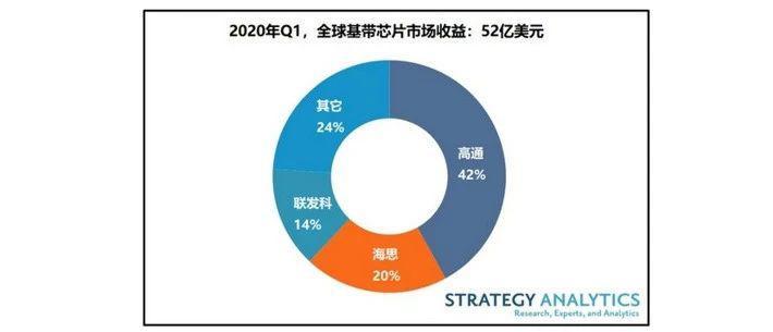 【安信电子 每日观点】Q1手机基带芯片市场同比增长9%,5G出货量占比10%,收益占比30%