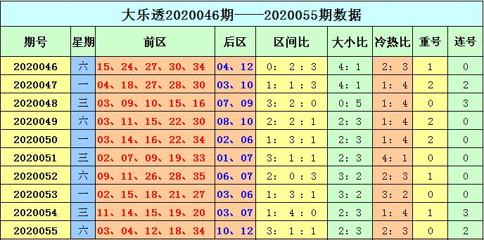 天赐大乐透第20056期:后区跨度5