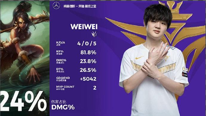Weiwei拿下MVP