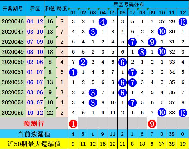 阿燕大乐透第20056期:前区奇偶比3-2