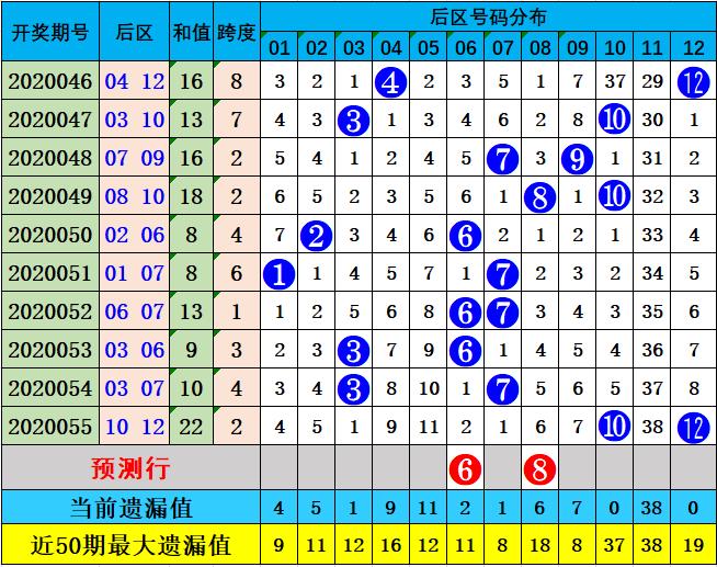王康大乐透第20056期:后区防全偶组合