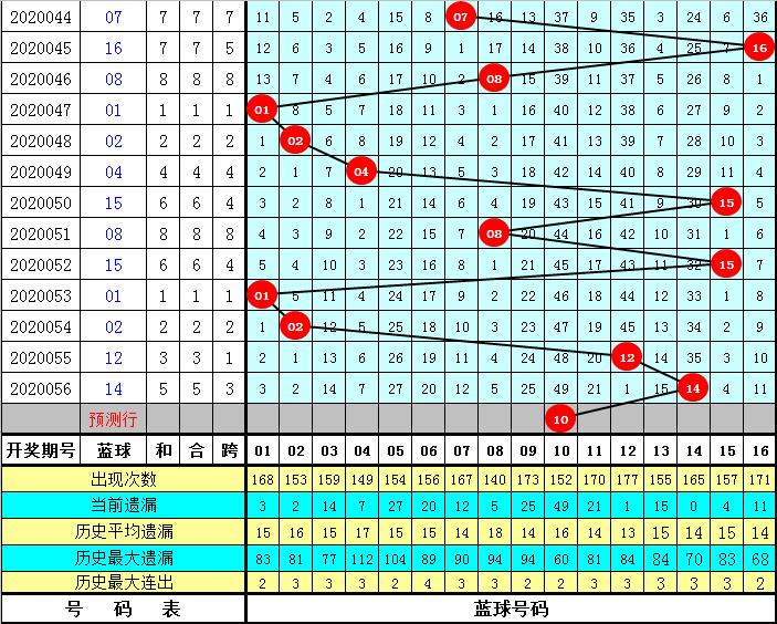 陈亮双色球20057期:红球二区看12 22