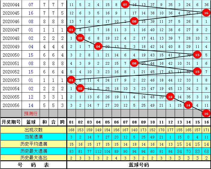 CP哥双色球20057期:红球连码空开