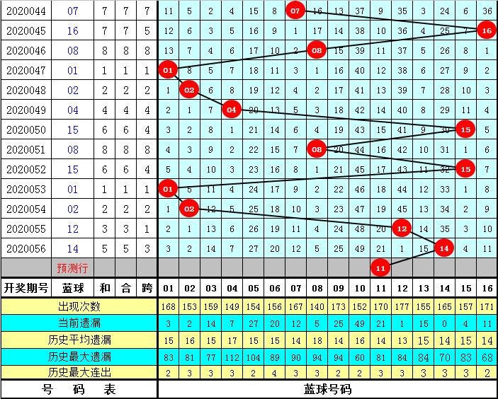 白姐双色球20057期:红球连码22 23