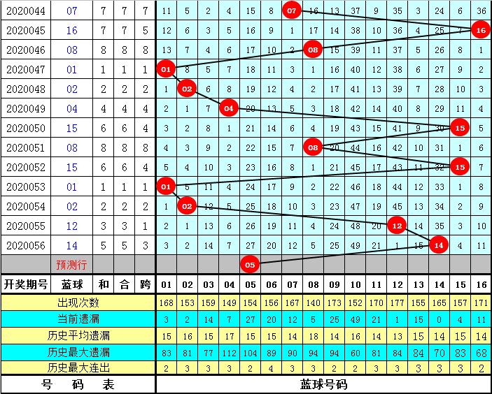 芦阳清双色球20057期:红球胆码09 11