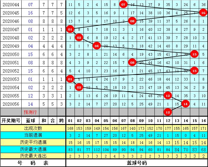 阿旺双色球20057期:红球龙头关注02