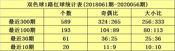 沧海双色球20057期:红球双胆24 26