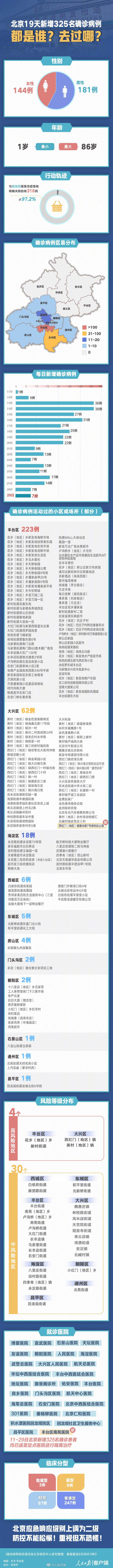 北京19天新增325例本土确诊病例都去过哪?一图了解图片